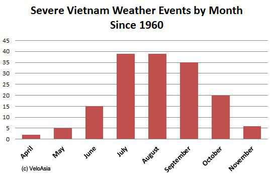 Severe Vietnam Weather Events 1960 to 2014